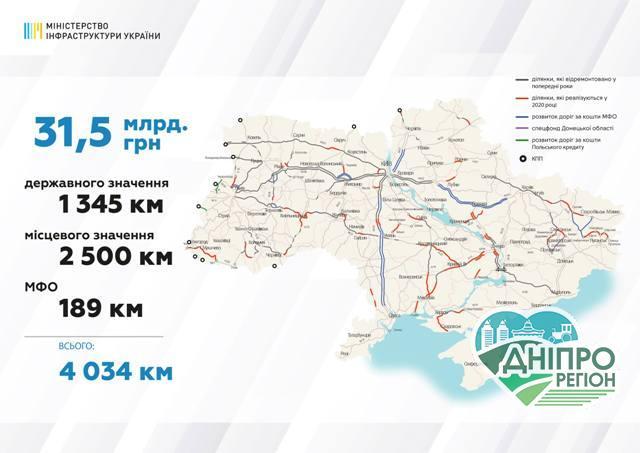 Де в Україні у 2020 році напрямки нарешті замінять дорогами?