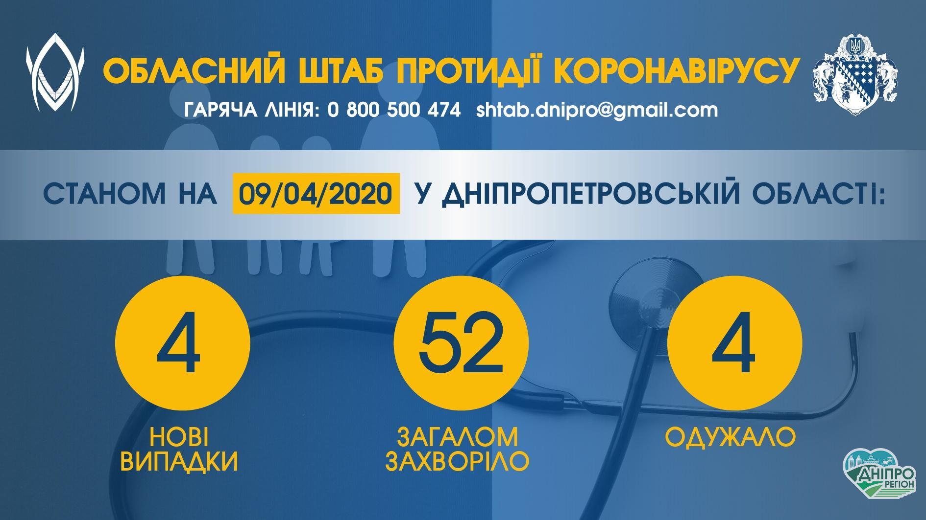 На Дніпропетровщині виявили чотири нові випадки COVID-19