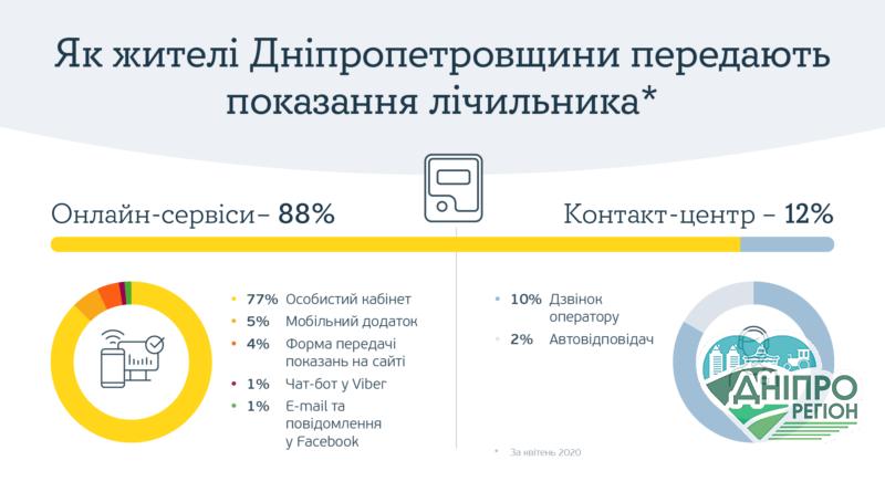Жителі Дніпропетровщини віддають перевагу онлайн-сервісам