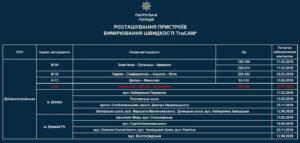 Водії, за вами слідкує TruCAM: на яких ділянках Дніпропетровщини встановлені прилади