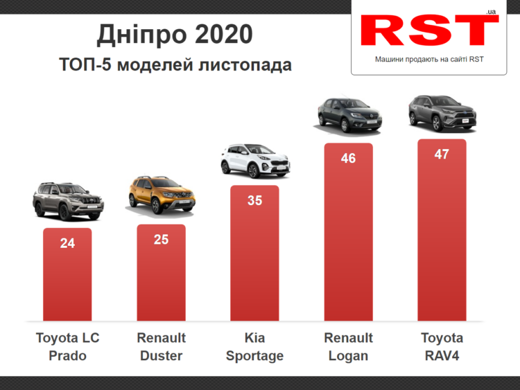 У листопаді мешканці Дніпропетровщини придбали майже 600 нових авто