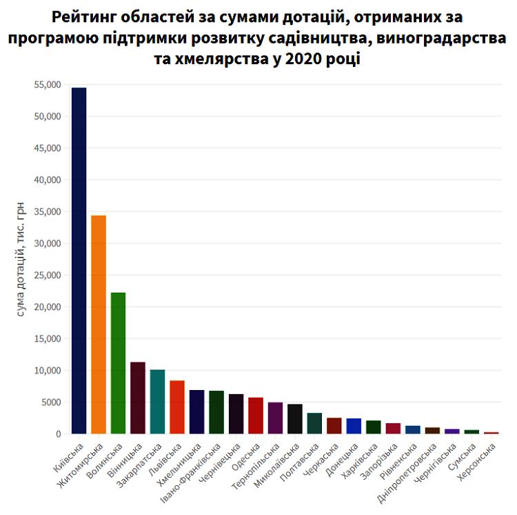 Які області отримали найбільше дотацій на садівництво у 2020 році