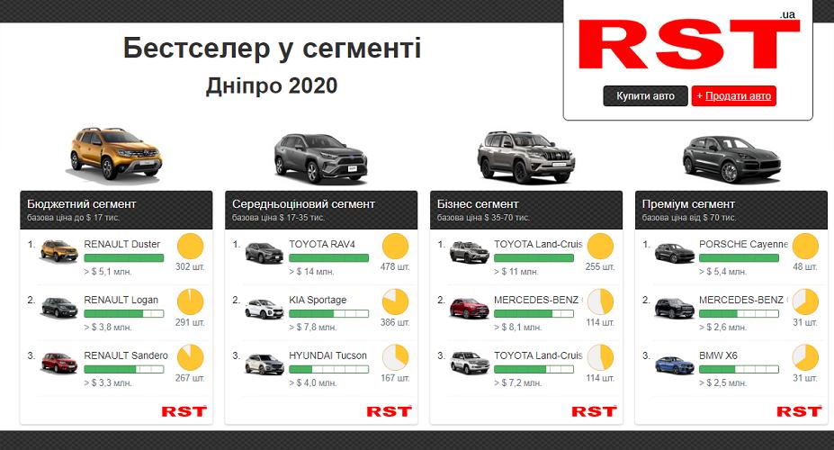 Мешканці Дніпропетровщини за рік витратили на нові авто понад 207 млн доларів