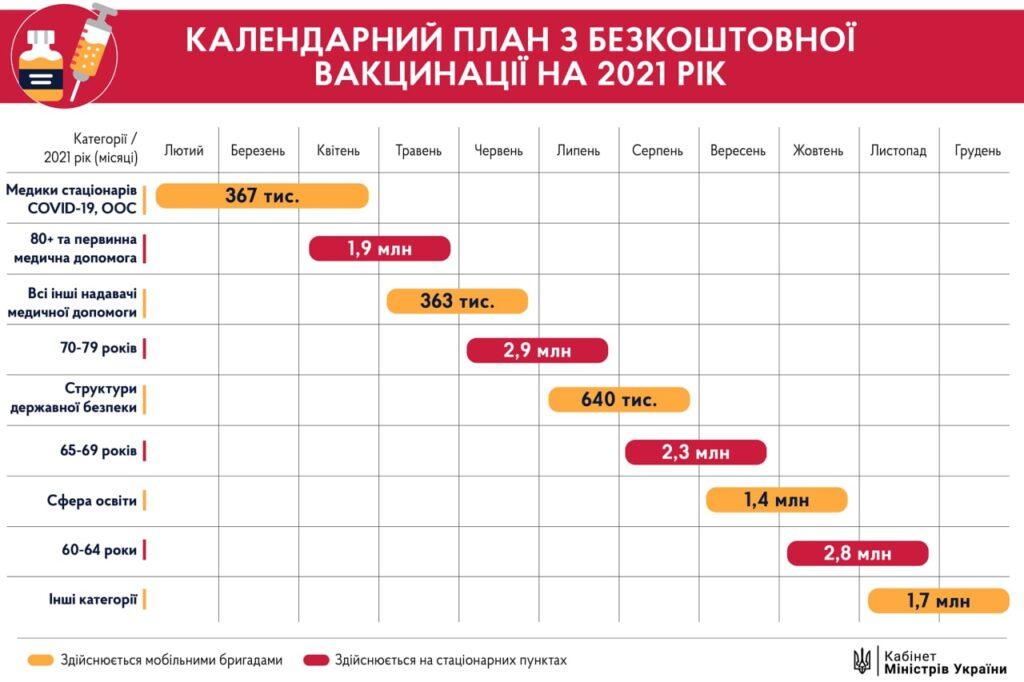 Як мешканцям Дніпропетровщини записатися на вакцинацію онлайн